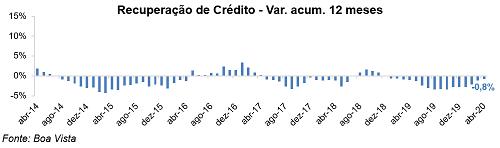 ACIP Boa Vista SCPC - Recuperação de Crédito 12 meses