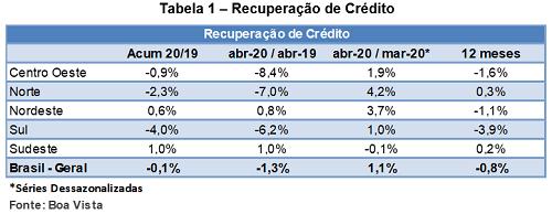 ACIP Boa Vista SCPC - Recuperação de Crédito 2